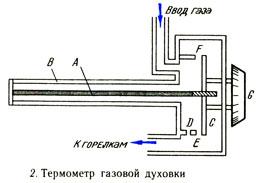 Термометр газовой горелки