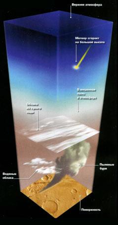 Столб марсианской атмосферы