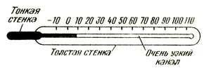 Жидкостный стеклянный термометр