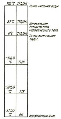 Шкалы температур по Цельсию и Кельвину