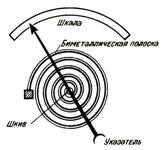 Биметаллическая пластина закрученная в виде спирали