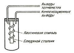 Платиновый термометр сопротивления