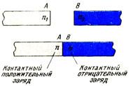 Электродвижущая сила, возникающая при контакте между различными металлами