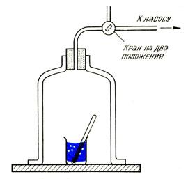 Прибор для демонстрации кипения при пониженном давлении