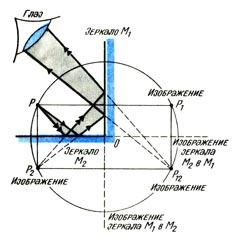 На рисунке изображены два квадратных плоских зеркала касающиеся друг друга