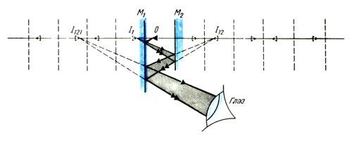 Бесконечное число изображений в двух параллельных плоских зеркалах