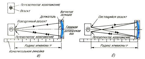 Определение радиуса кривизны вогнутого зеркала