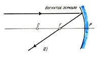 Параллельный главной оптической оси луч отражаясь проходит через фокус