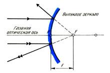 Фокусное расстояние выпуклого зеркала