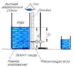 Определение коэффициента преломления воды