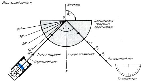 Закон отражения для углов падения