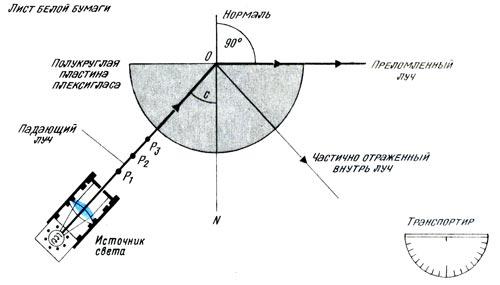Определение коэффициента преломления для плексигласа методом нахождения критического угла