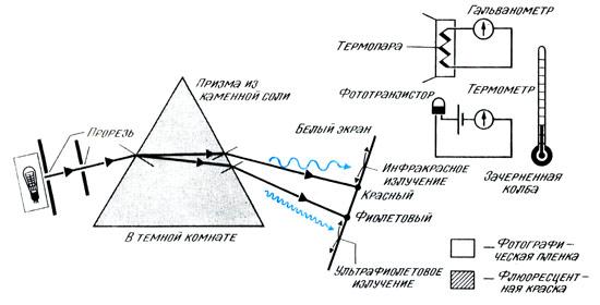 Обнаружение инфракрасного и ультрафиолетового излучение