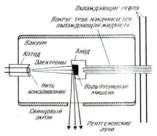 Рентгеновская трубка