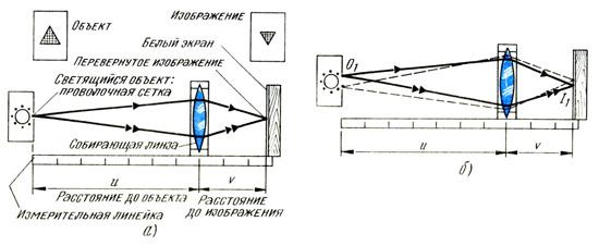 Нахождение фокусного расстояния собирающей линзы по расстояниям до объект и изображения