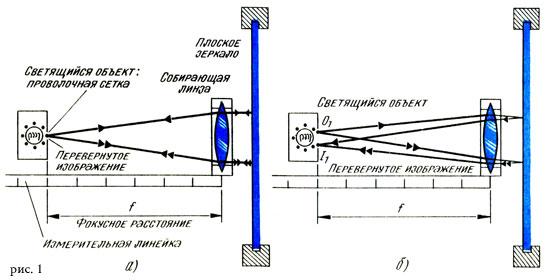 Прибор для определения фокусного расстояния собирающей линзы