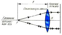 Определить фокусное расстояние собирающей линзы при помощи плоского зеркала