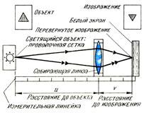 Линейное увеличение: отношение размера изображения к размеру предмета