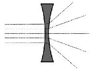 Форма рассеивающей линзы