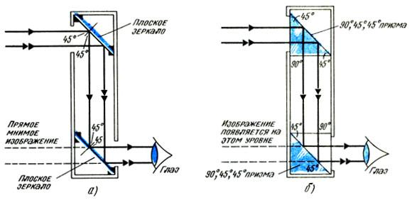 Устройство зеркального и призматического перископа