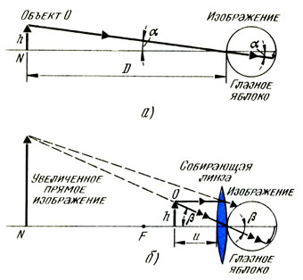 Угловое увеличение простого микроскопа