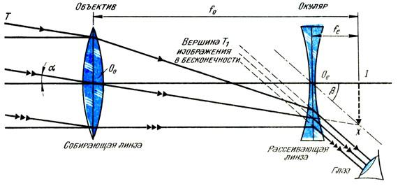Телескоп Галилея (театральный бинокль)