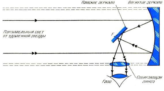 Рефлекторный астрономический телескоп