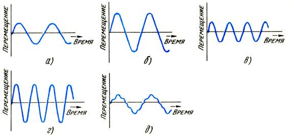 Различные формы волн одинаковой частоты