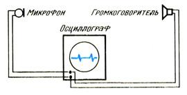 Измерение скорости звука при помощи осциллографа