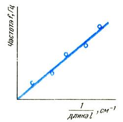 График зависимости частоты от величины, обратной длине
