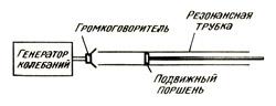Демонстрация, что длина воздушного столба пропорциональна частоте