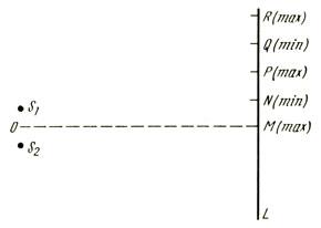 Максимумы и минимумы, образованные двумя источниками