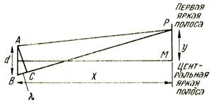 Расстояние между последовательными яркими полосами при интерференции