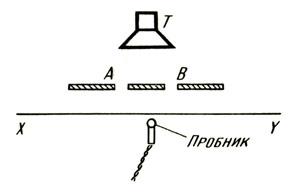 Интерференция трехсантиметровых электромагнитных волн