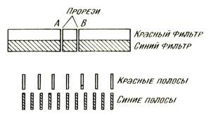 Интерференционные полосы различных цветов