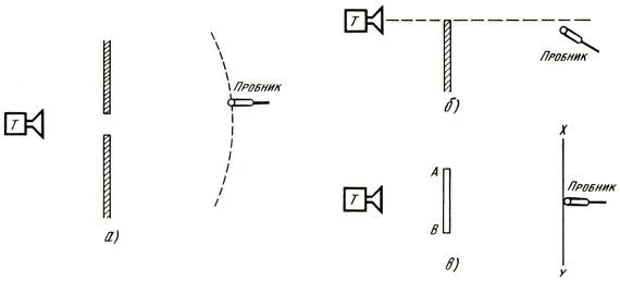 Дифракция трехсантиметровых электромагнитных волн