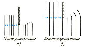 Дифракция на полуплоскости в волновой кювете
