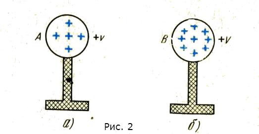 Электрический заряд рисунок