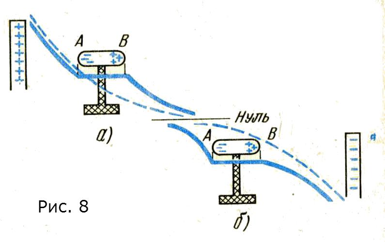 электрический заряд