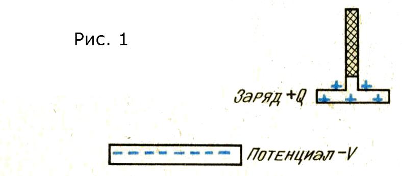 электрофор