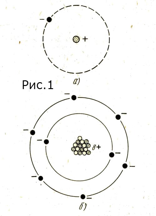 схема простейшего атома